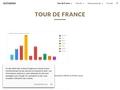 Itinéraires routiers à vélo au Tour de France