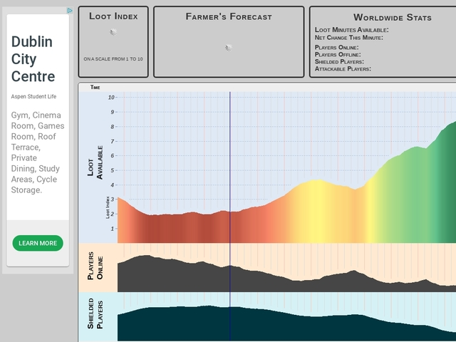 Clash of Clans Forecaster