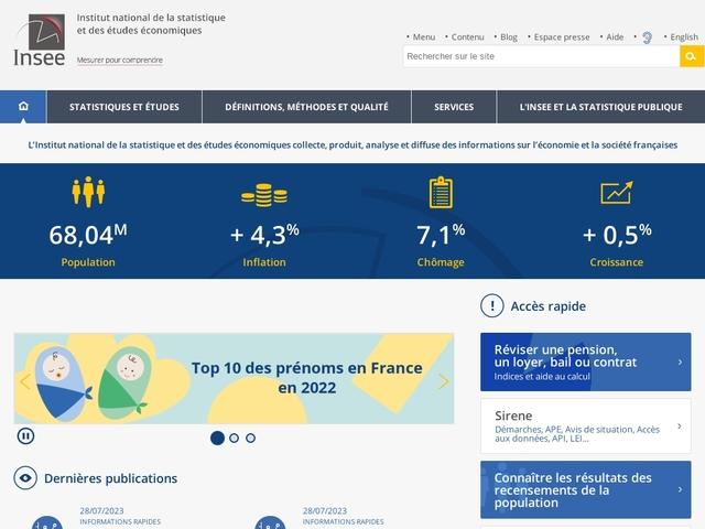 INSEE - évolution du SMIC