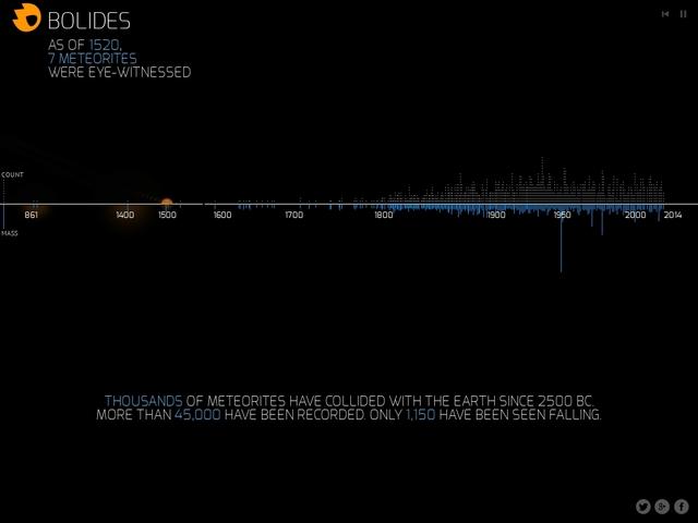 BOLIDES - Visualisation des météorites